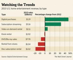 Évolution du marché de la vidéo entre 2012 et 2013.